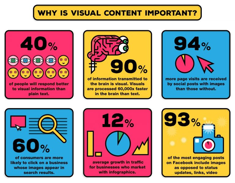 visual design is important infographic
