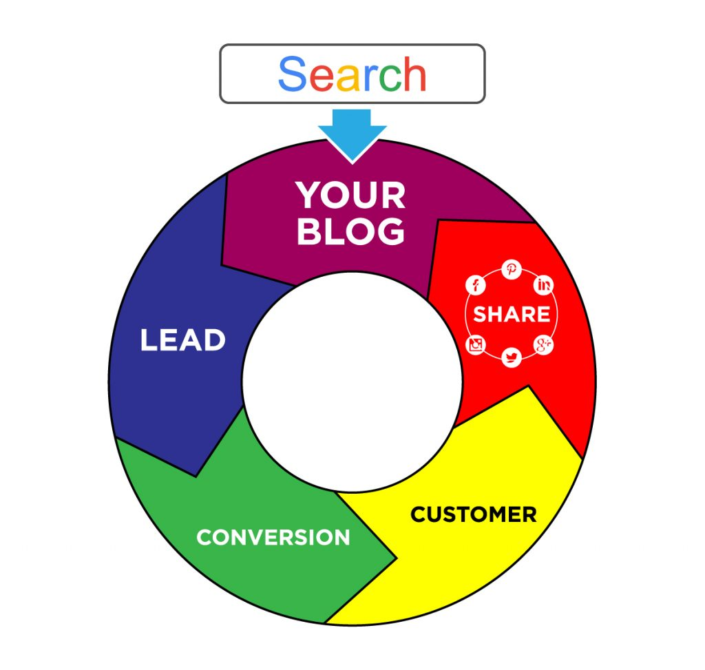 Why your business needs a blog.